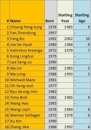 Best Age to start Table Tennis - PlayerOnSite