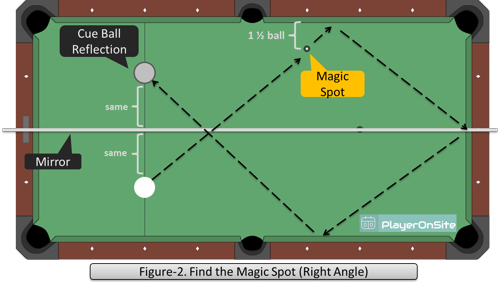 Figure-2. Find the Magic Spot (Right Angle)