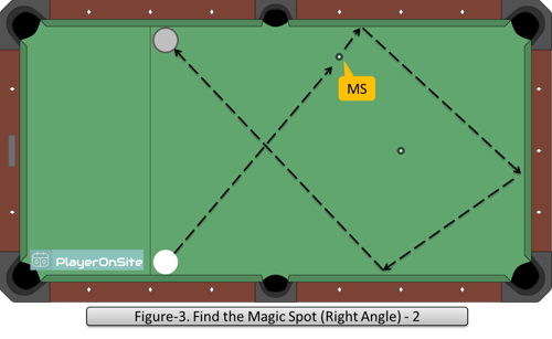 Figure-3. Find the Magic Spot (Right Angle) - 2