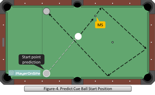 Figure-4. Predict Cue Ball Start Position