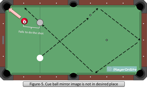 Figure-5. Cue ball mirror image is not in desired place