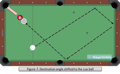 Figure-7. Destination angle shifted to the cue ball