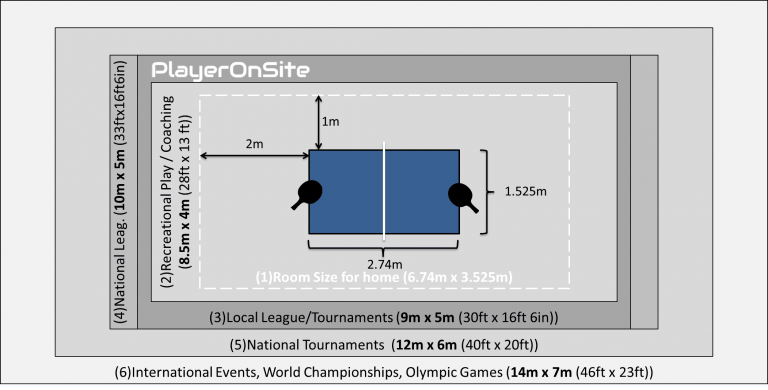 Room Size for Table Tennis-RoomSize-PlayerOnSite